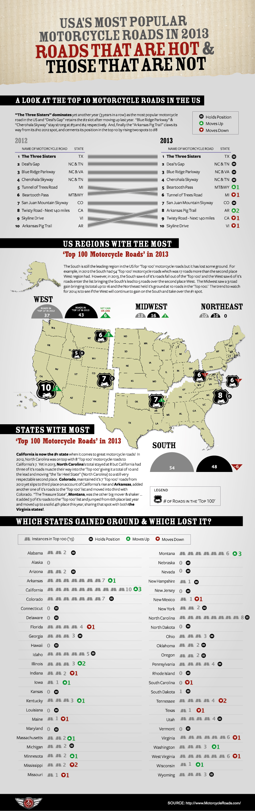 Most Popular Motorcycle Roads of 2013 Report