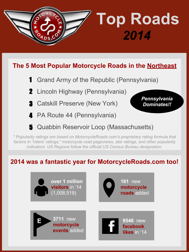 Top 5 Motorcycle Roads in the Northeast