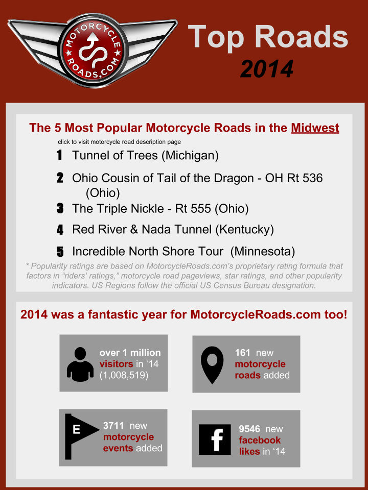 Top 5 Motorcycle Roads in the Midwest