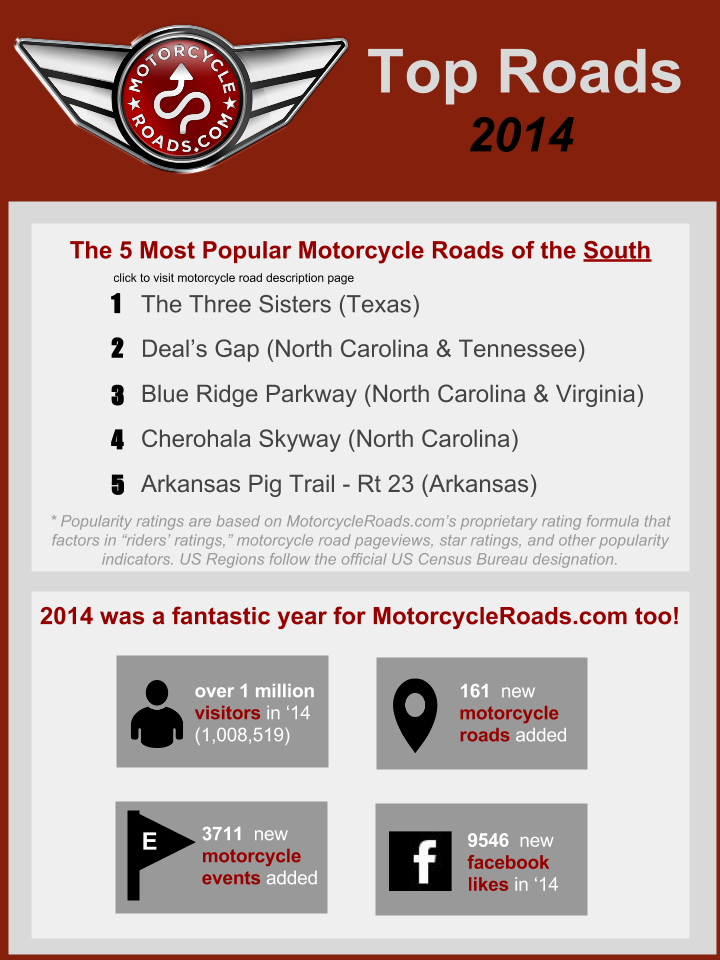 Top 5 Motorcycle Roads in the South
