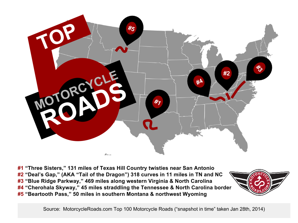 Top 5 Motorcycle Roads in the US Infographic